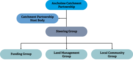 ACP partnership structure